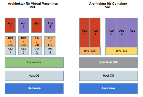 Architektur VM vs. Container @nine