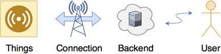 IoT-Projekt.png