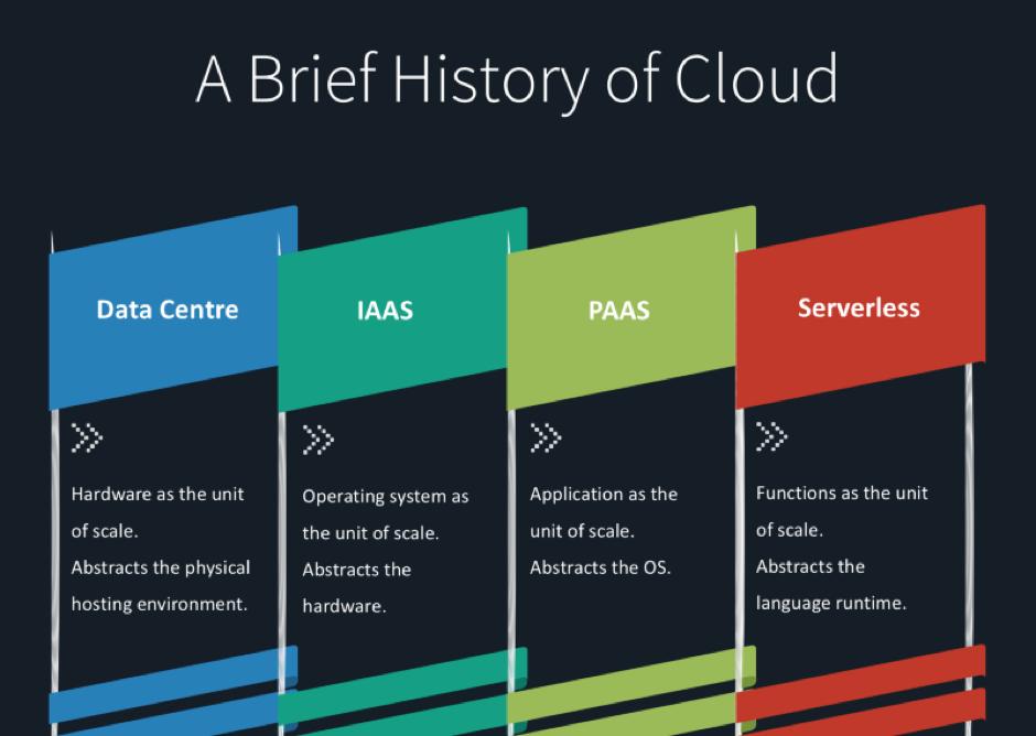 Die Geschichte der Cloud - vom Data Center, IAAS und PAAS zum Serverless