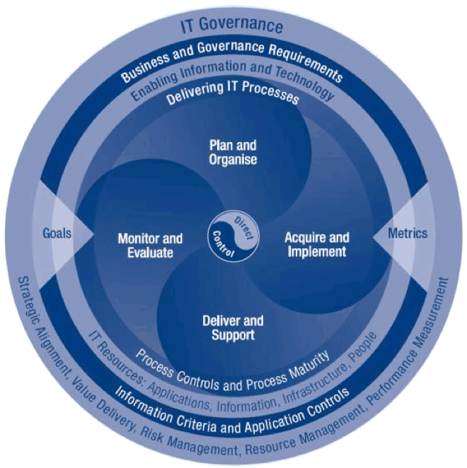 IT-Governance ist beim Cloud Computing wichtig
