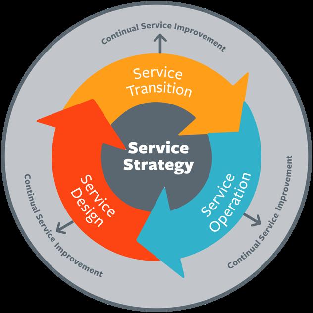 COBIT Service Strategie