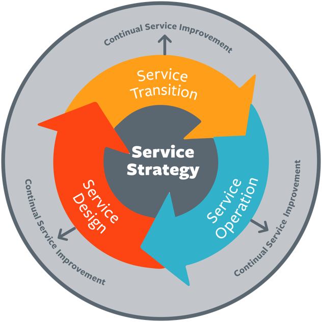 COBIT Service Strategie
