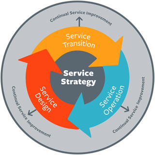 COBIT Service Strategy