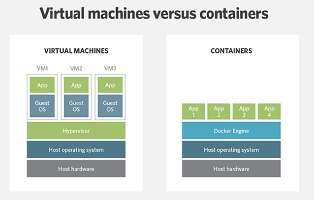 Virtual machines versus managed containers