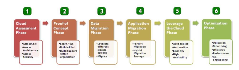 phasenbasiertes Migrations-Modell