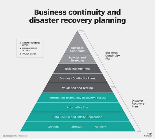 Image_Business continuity and disaster recovery planning
