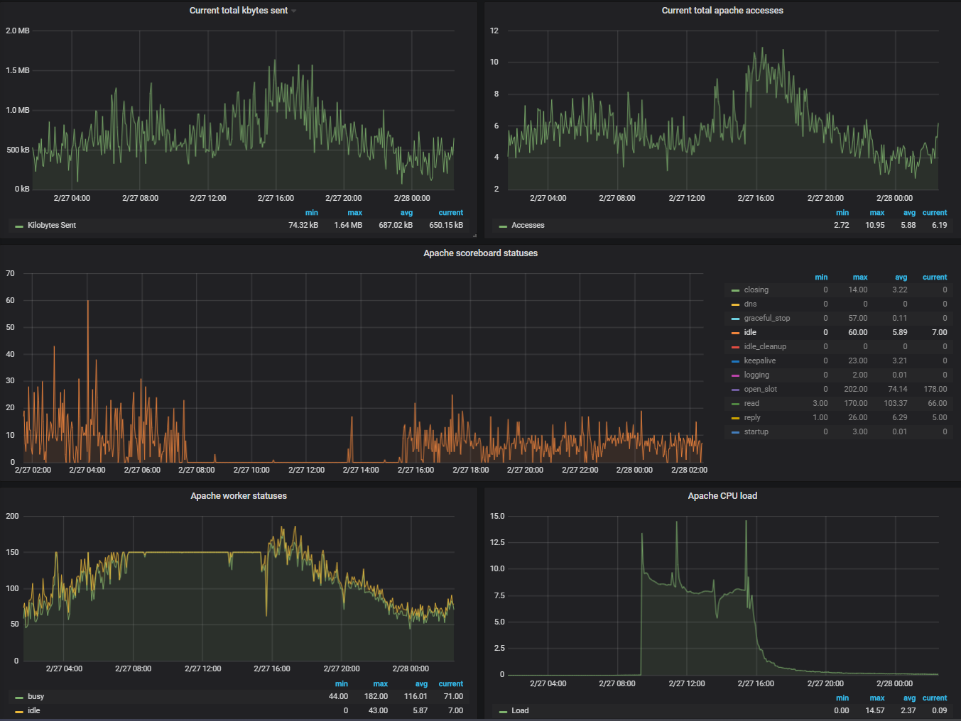 Apache exporter dashboard with worker issue