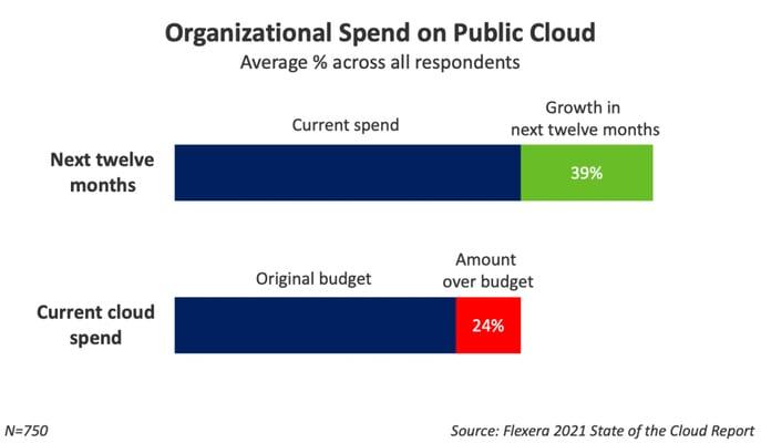 organizational-spend-on-public-cloud-2021-flexera